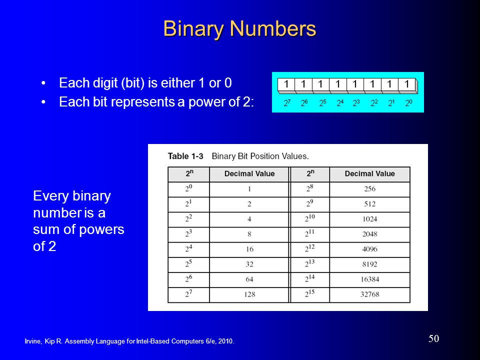 Binary Numbers Every binary number is a sum of powers of 2