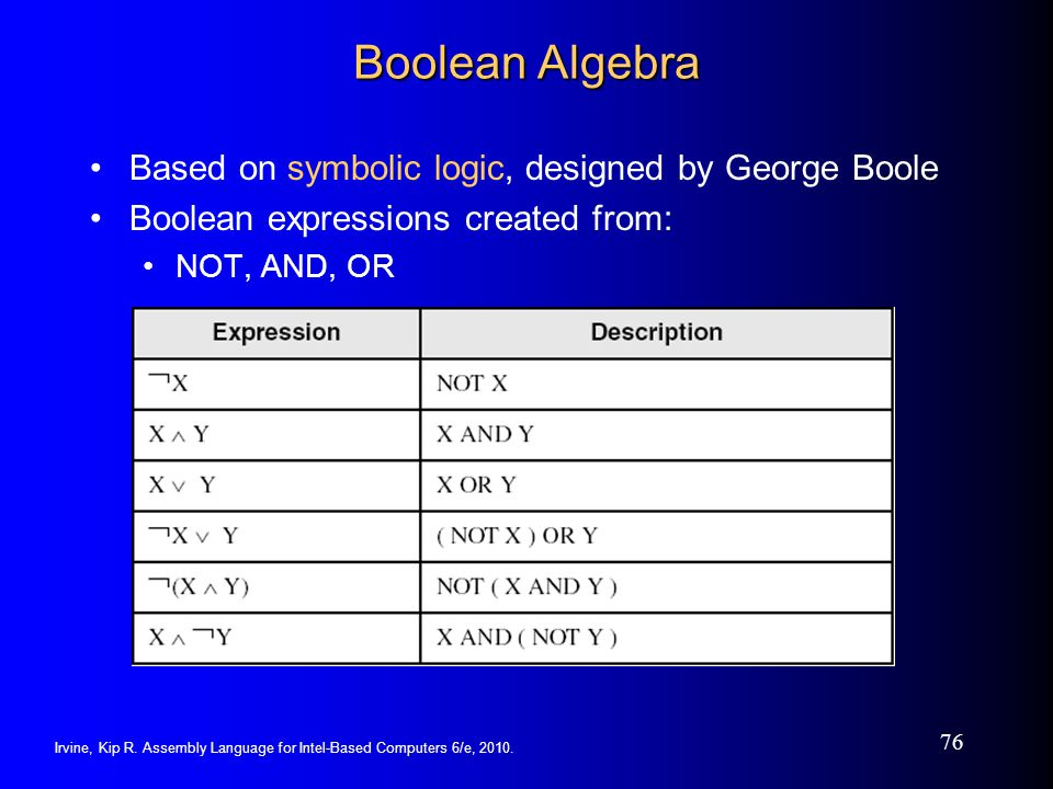 Boolean Algebra Based on symbolic logic, designed by George Boole