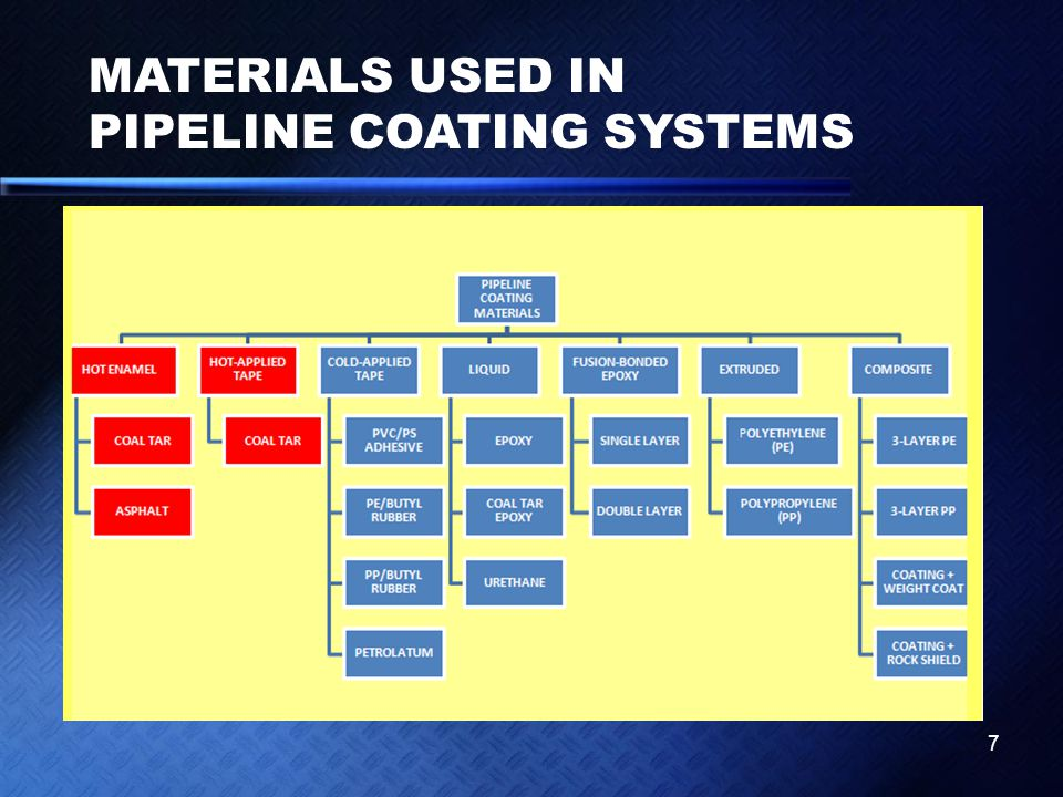 MATERIALS USED IN PIPELINE COATING SYSTEMS