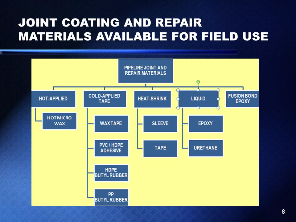 JOINT COATING AND REPAIR MATERIALS AVAILABLE FOR FIELD USE