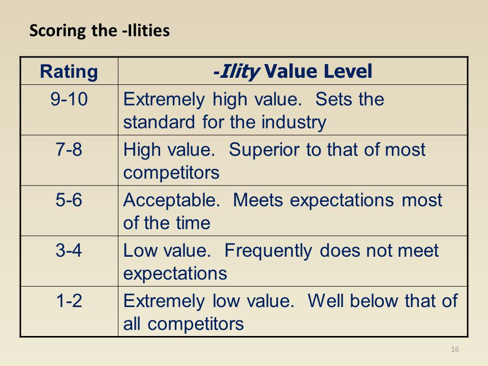 Scoring the -Ilities Rating. -Ility Value Level. 9-10. Extremely high value. Sets the standard for the industry.