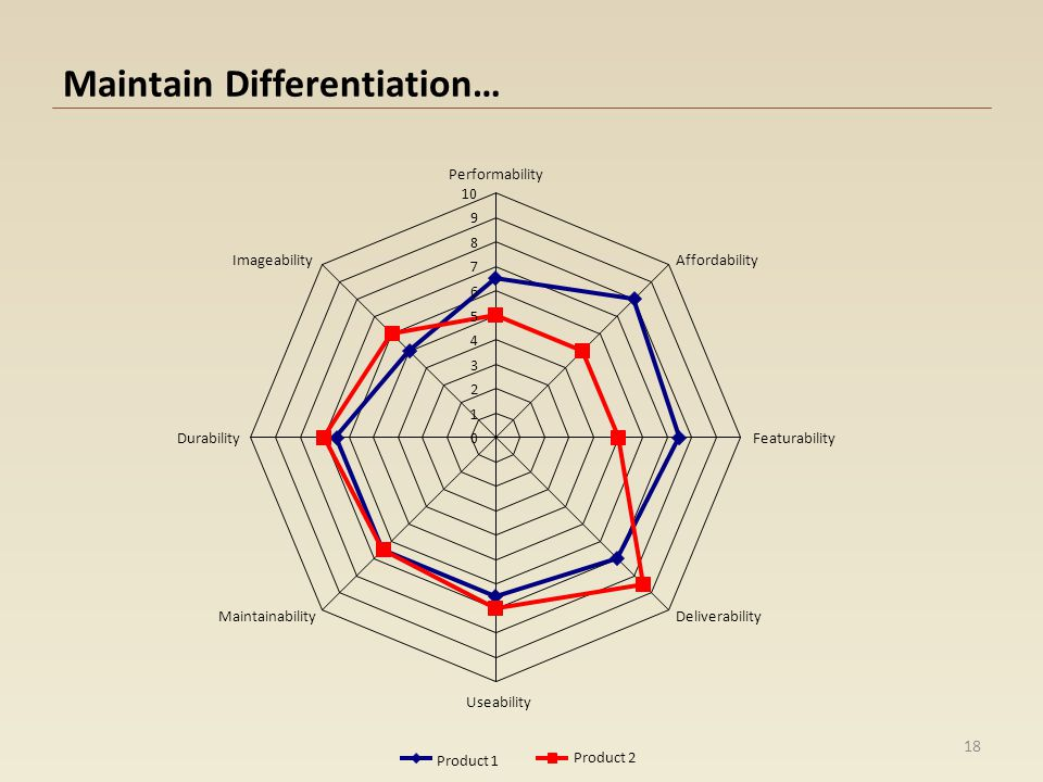 Maintain Differentiation…