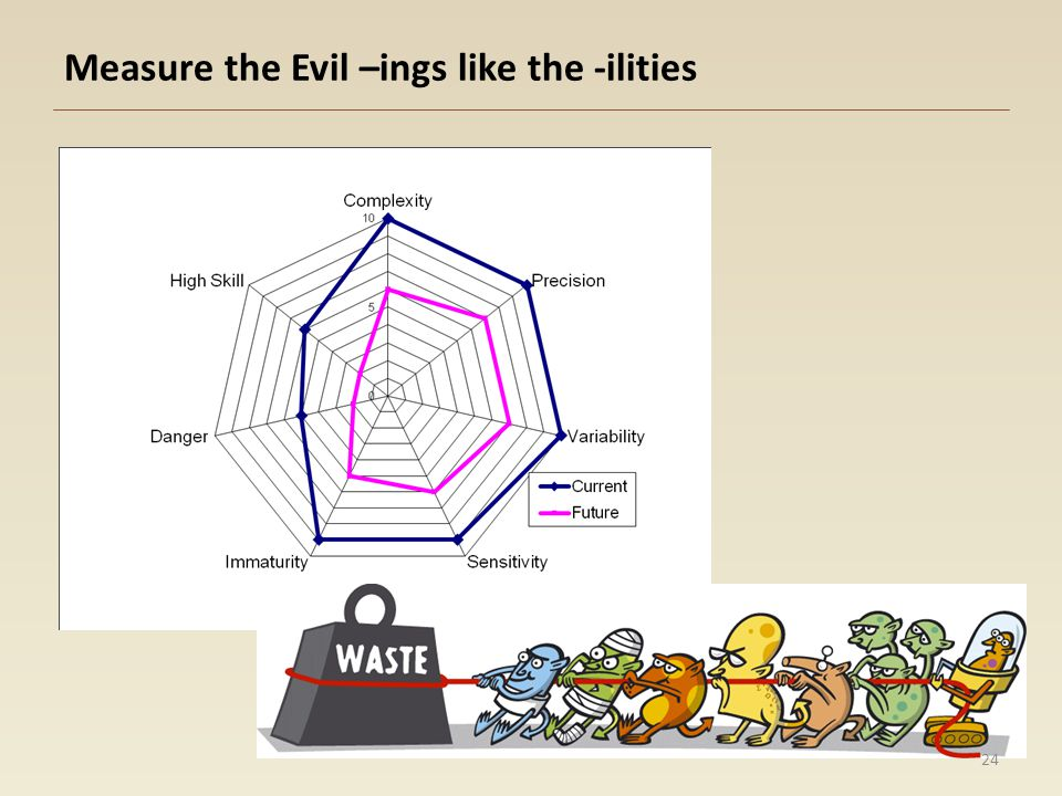 Measure the Evil –ings like the -ilities