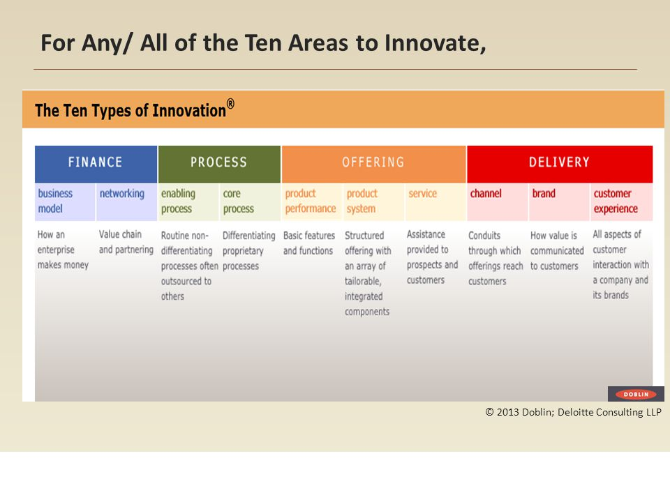 For Any/ All of the Ten Areas to Innovate,