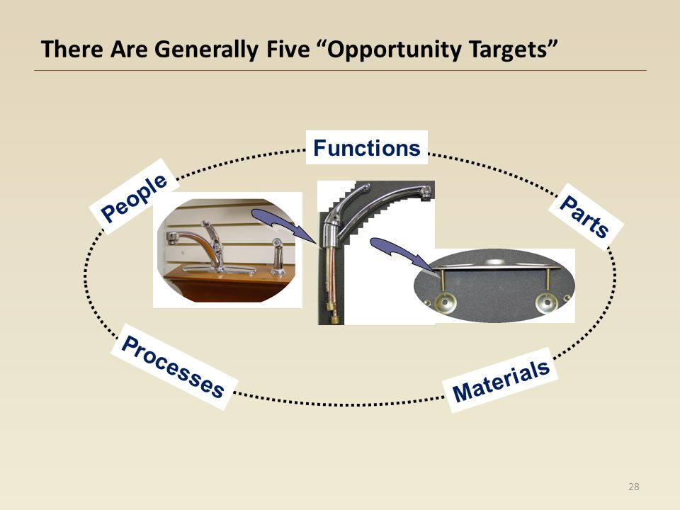 There Are Generally Five Opportunity Targets