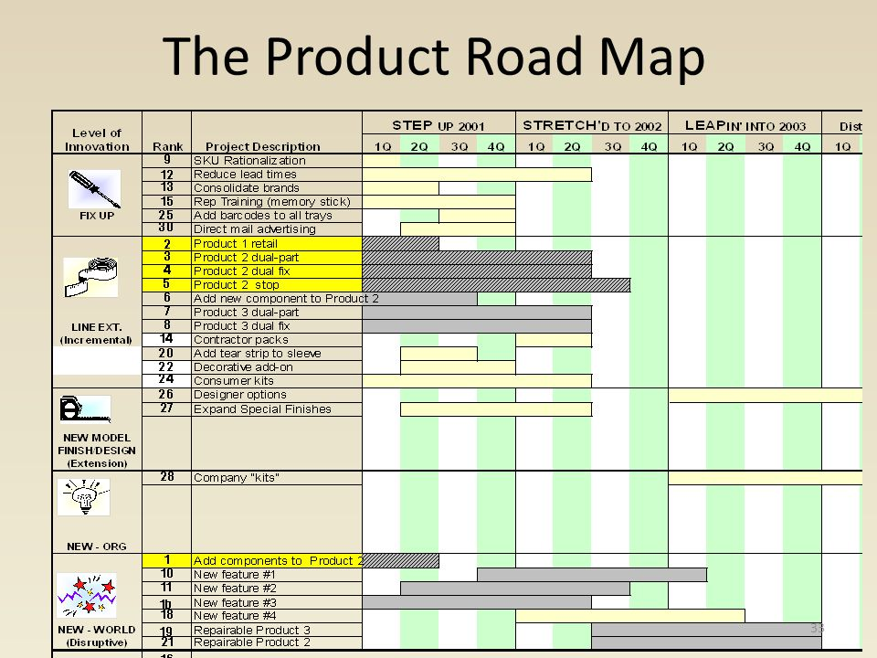 The Product Road Map