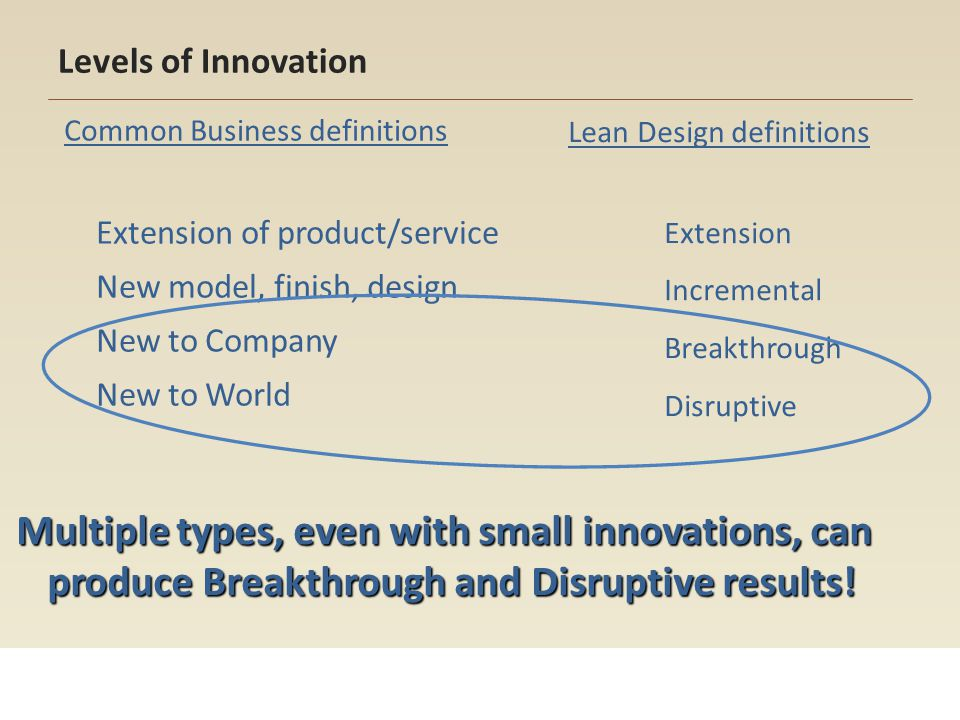 Levels of Innovation Common Business definitions. Extension of product/service. New model, finish, design.