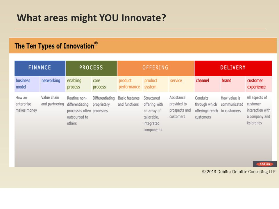 What areas might YOU Innovate
