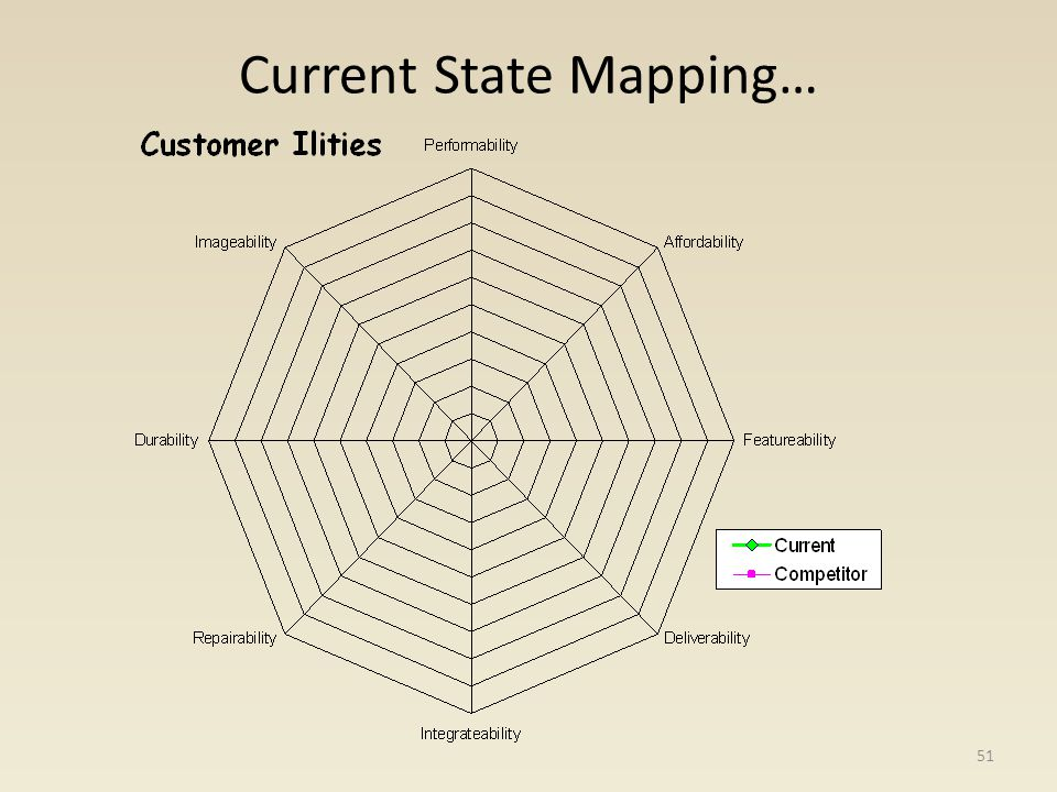 Current State Mapping…