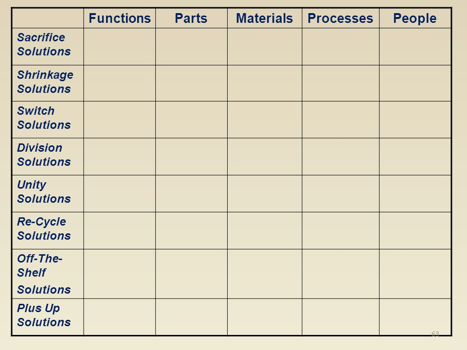 Functions Parts Materials Processes People
