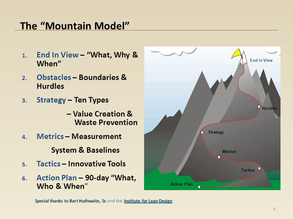 The Mountain Model End In View – What, Why & When