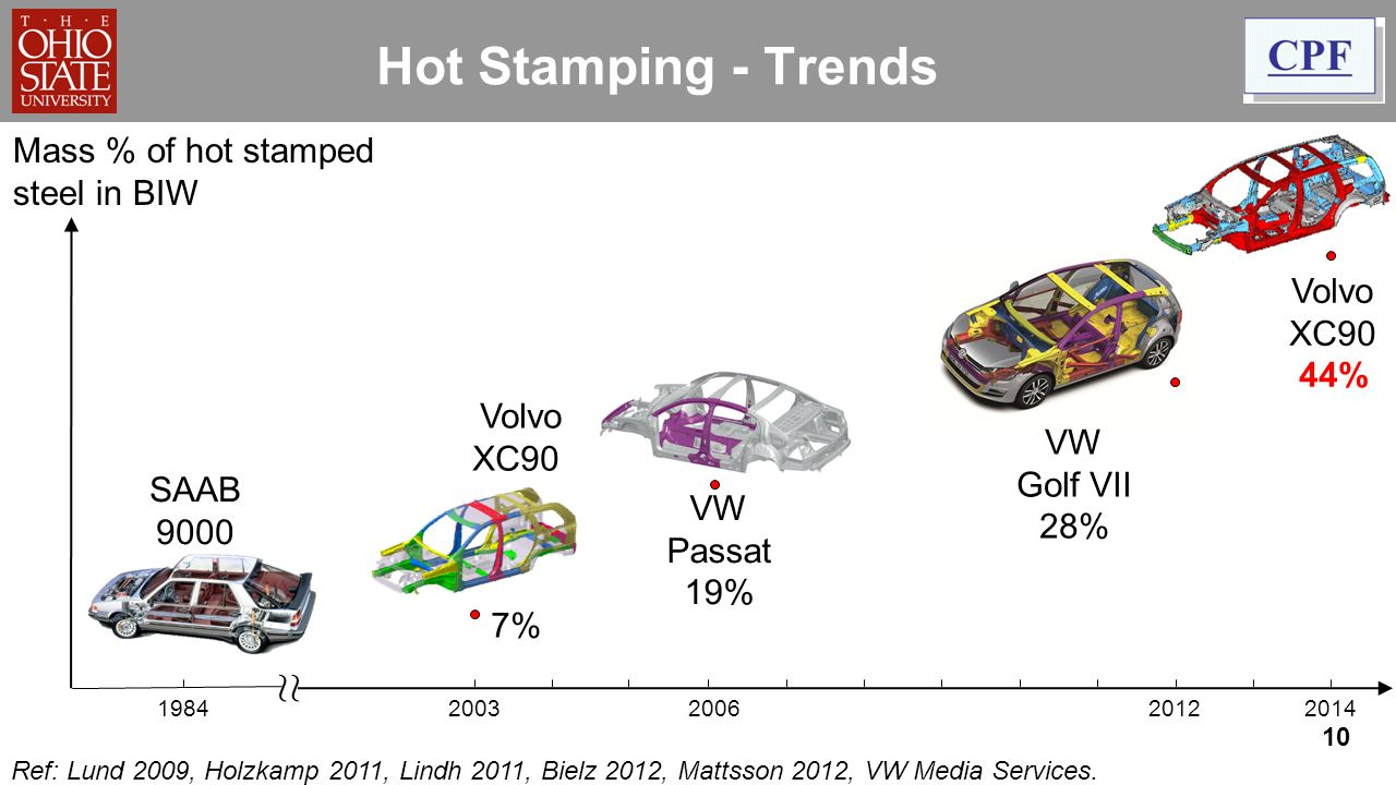 Hot Stamping - Trends ≈ Mass % of hot stamped steel in BIW Audi A3