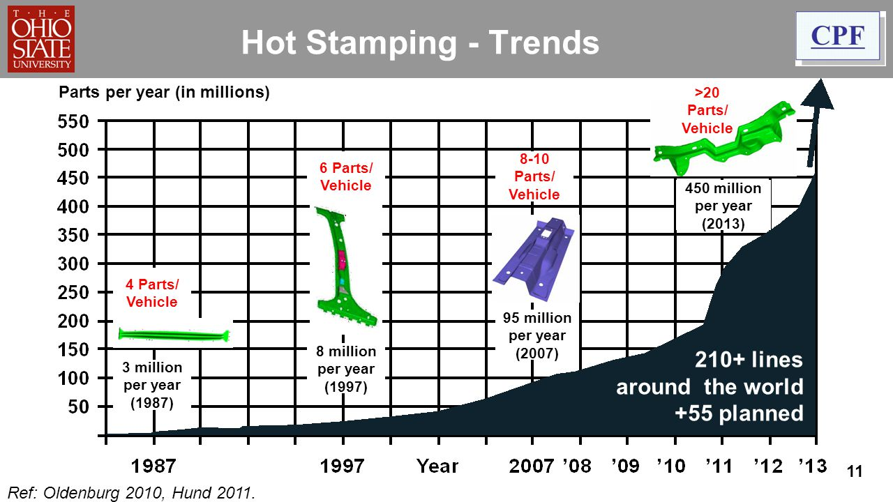 Hot Stamping - Trends 210+ lines around the world +55 planned