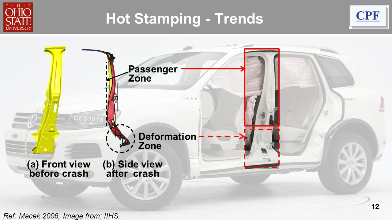 Hot Stamping - Trends Passenger Zone Deformation (b) Side view after