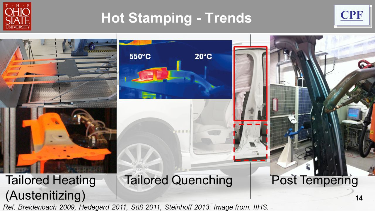 Hot Stamping - Trends Tailored Heating (Austenitizing)