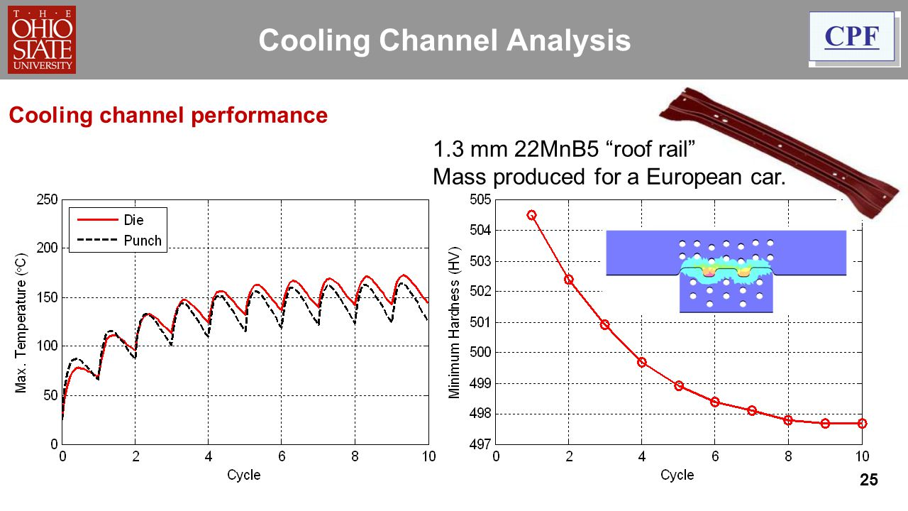 Cooling Channel Analysis