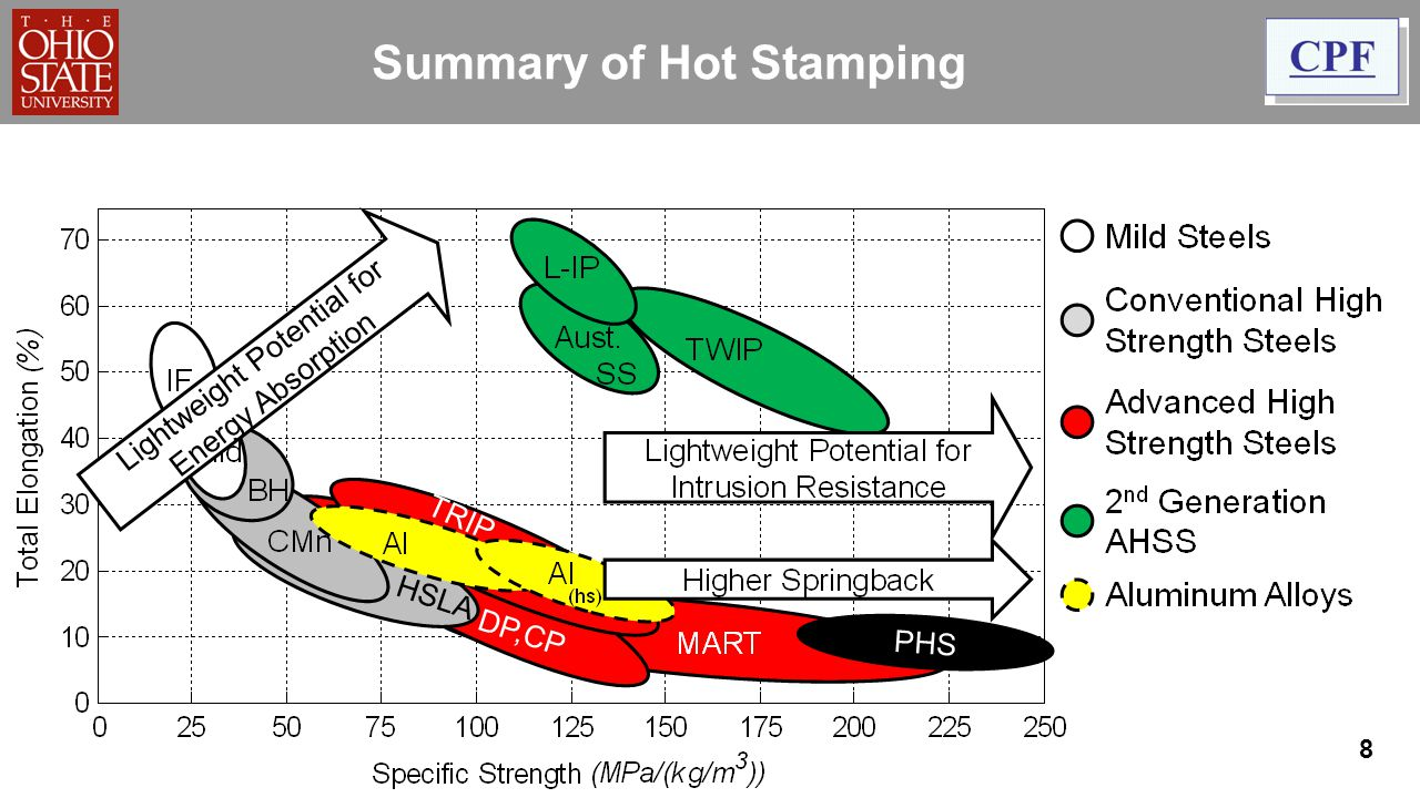 Summary of Hot Stamping