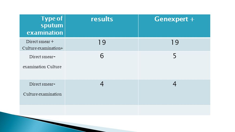 Genexpert + results 19 5 6 4 Type of sputum examination