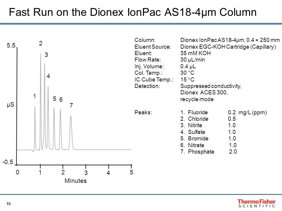 Fast Run on the Dionex IonPac AS18-4µm Column