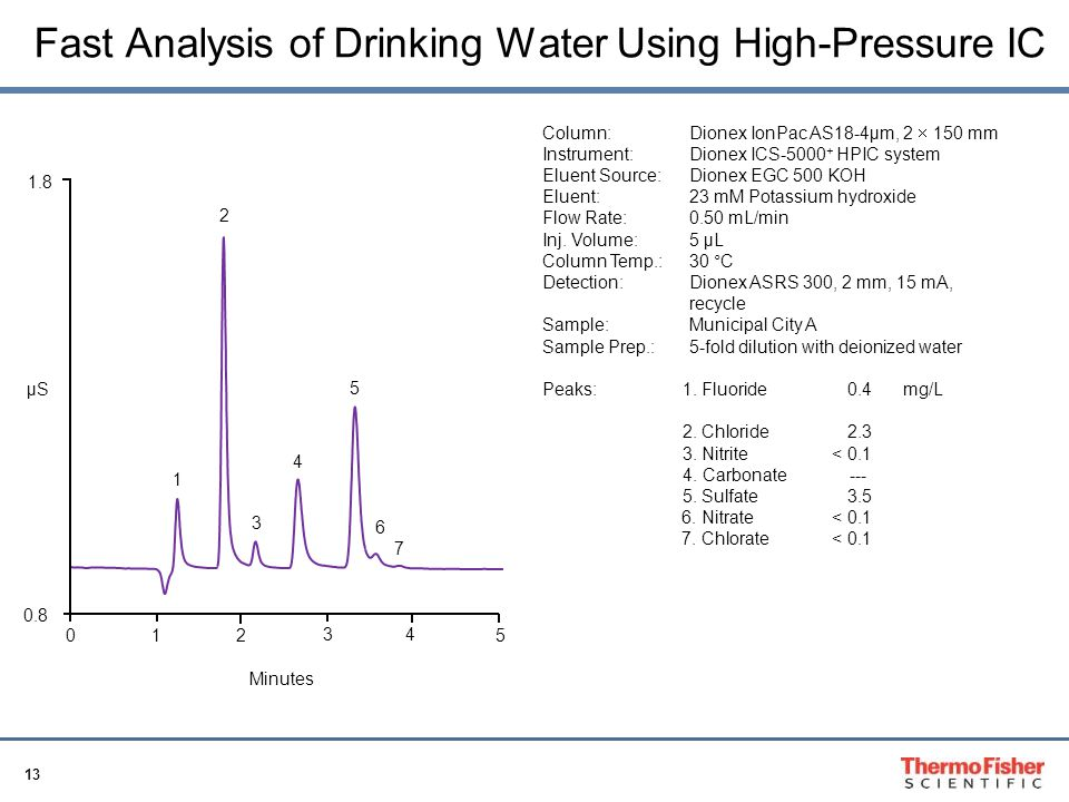 Fast Analysis of Drinking Water Using High-Pressure IC
