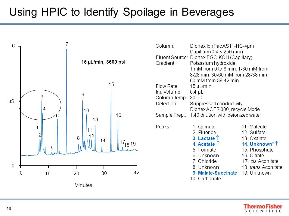 Using HPIC to Identify Spoilage in Beverages