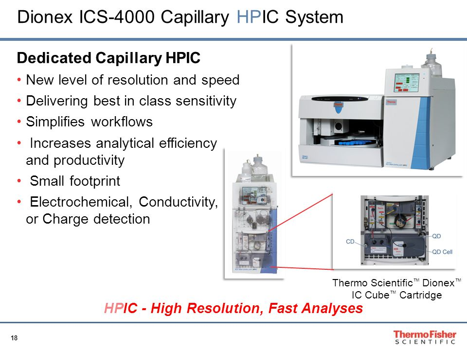 HPIC - High Resolution, Fast Analyses