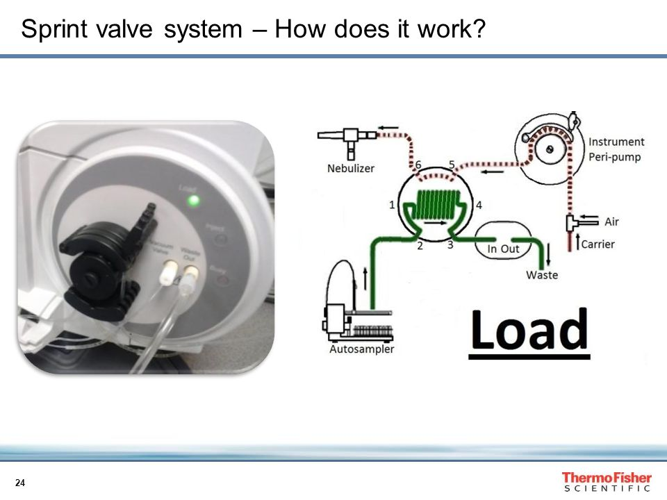 Sprint valve system – How does it work