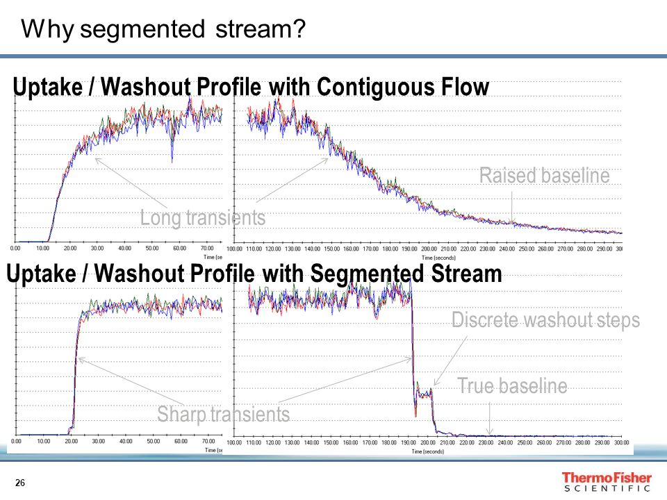 Uptake / Washout Profile with Contiguous Flow