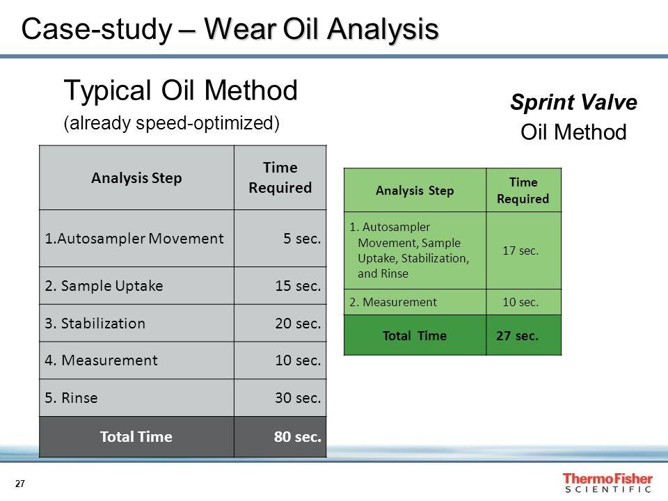 Case-study – Wear Oil Analysis