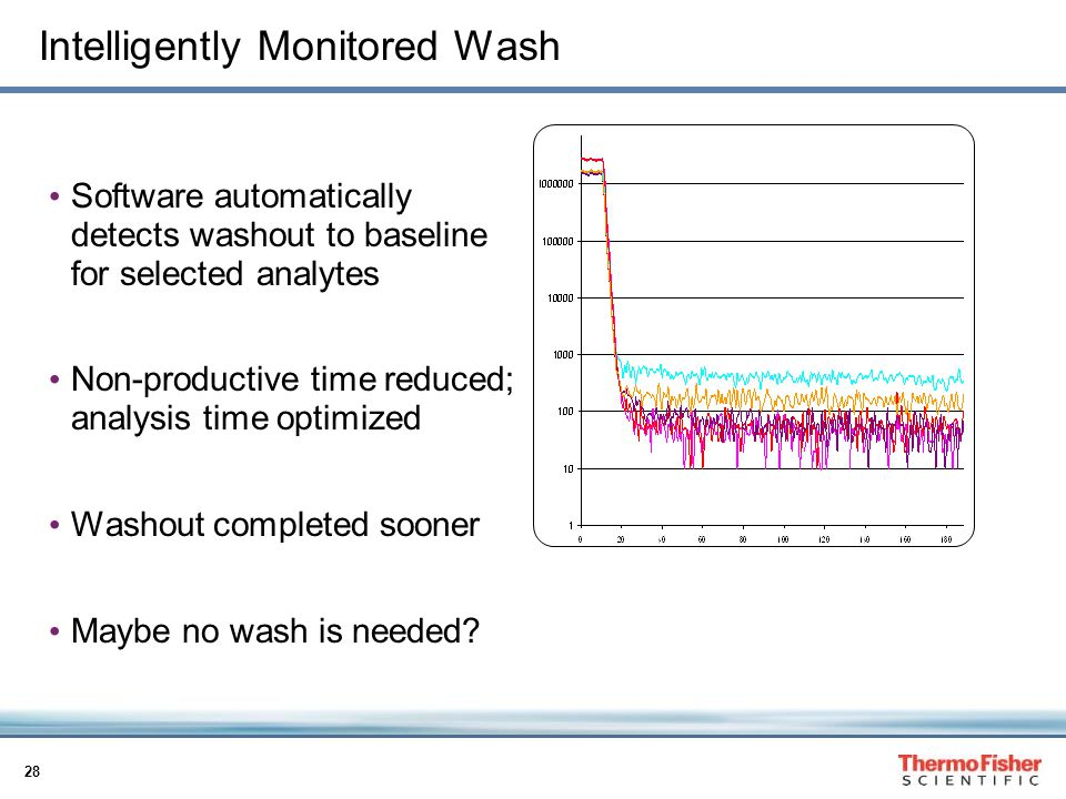 Intelligently Monitored Wash