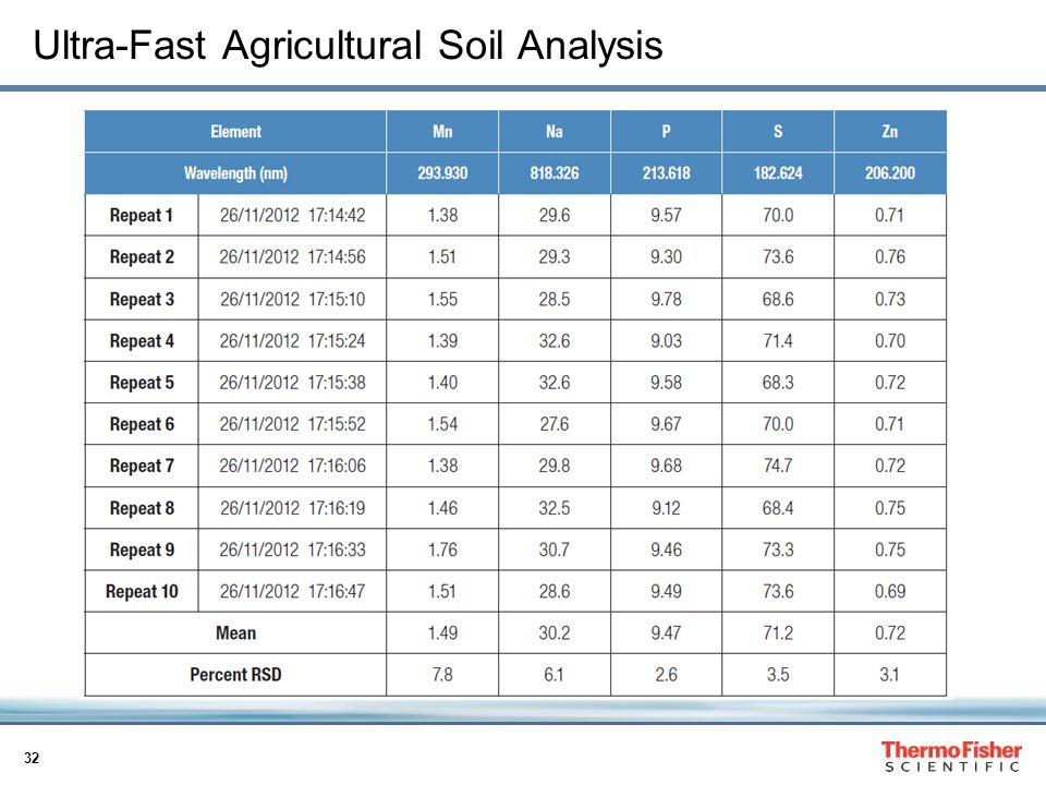 Ultra-Fast Agricultural Soil Analysis