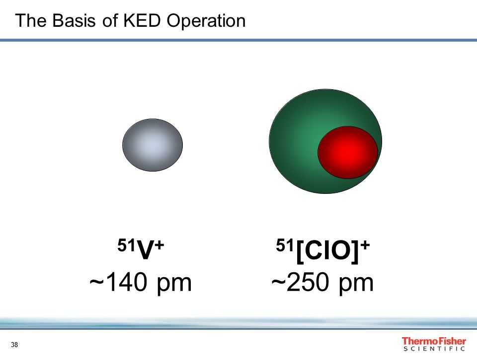 The Basis of KED Operation
