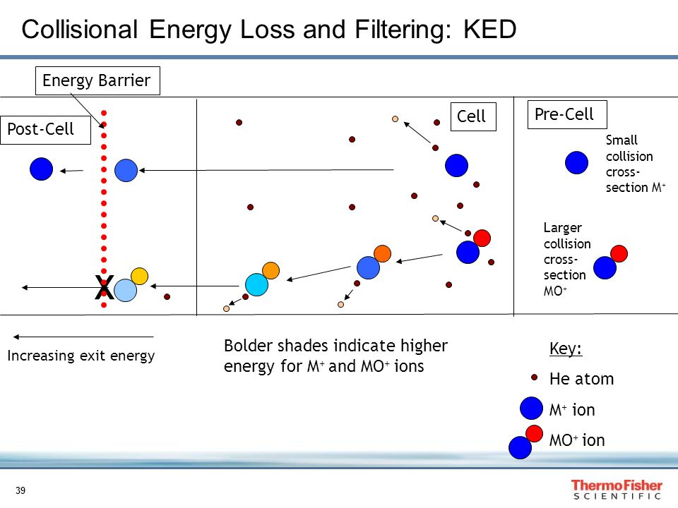 Collisional Energy Loss and Filtering: KED