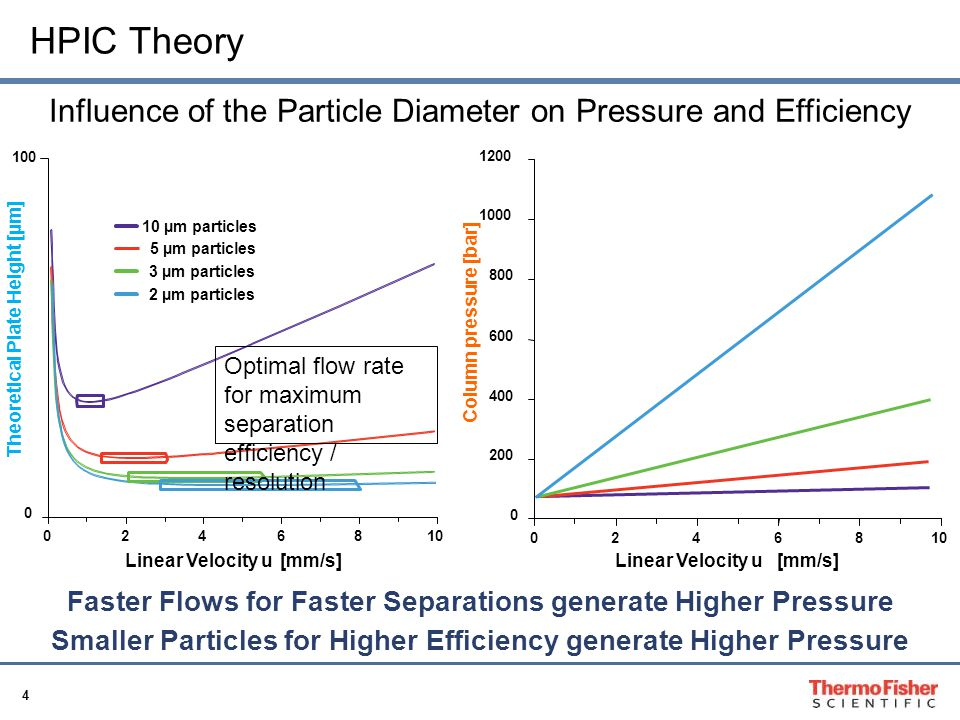 HPIC Theory Influence of the Particle Diameter on Pressure and Efficiency Column pressure [bar]
