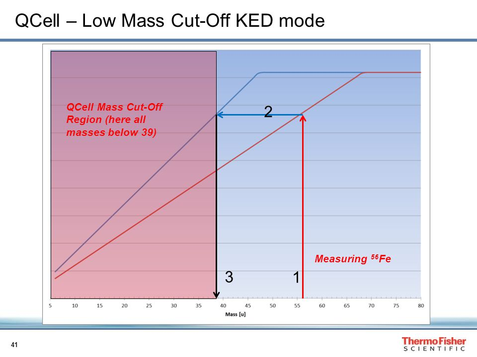 QCell – Low Mass Cut-Off KED mode