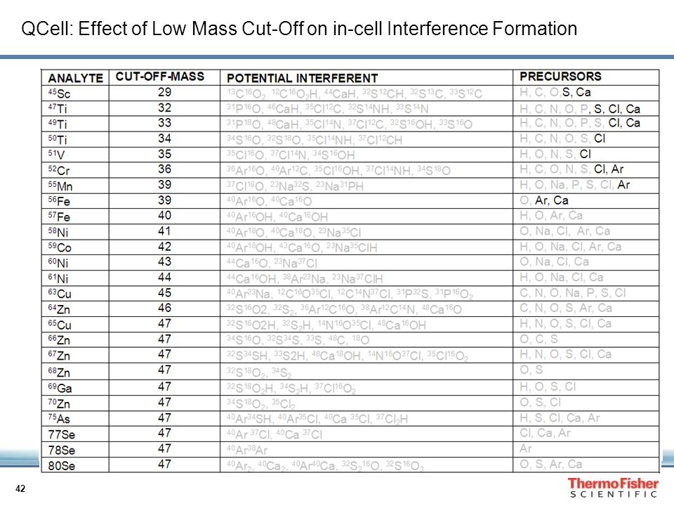 QCell: Effect of Low Mass Cut-Off on in-cell Interference Formation