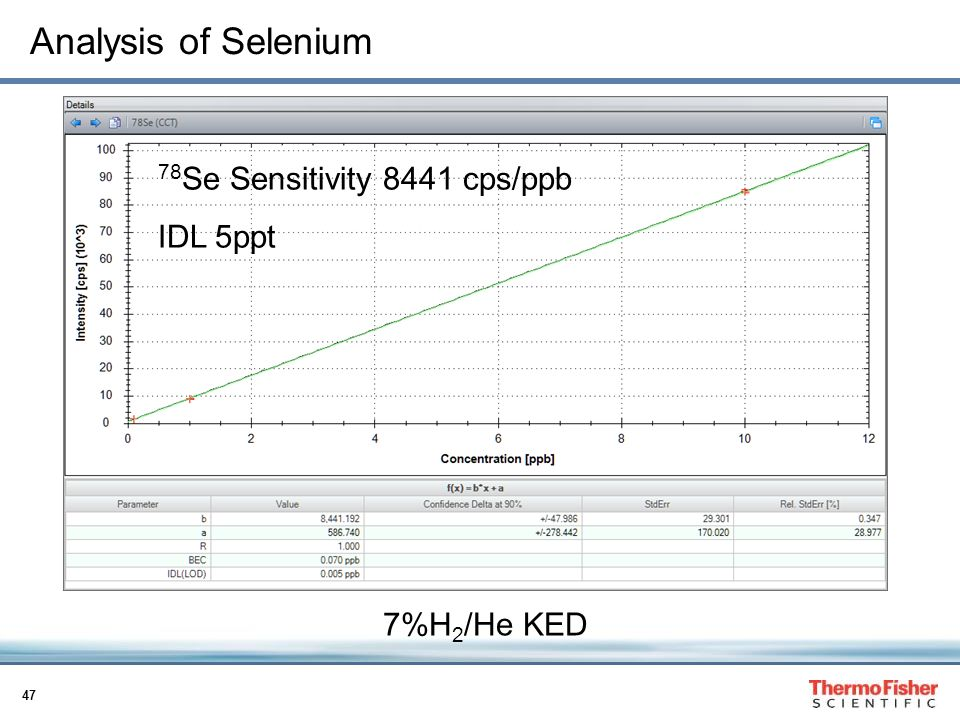 Analysis of Selenium 78Se Sensitivity 8441 cps/ppb IDL 5ppt