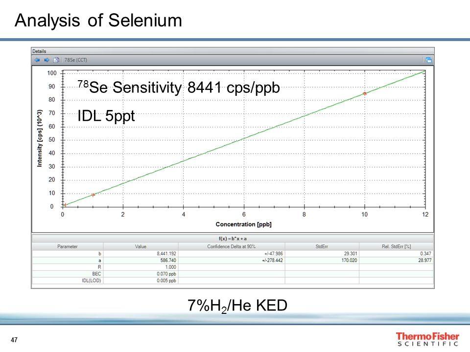 Analysis of Selenium 78Se Sensitivity 8441 cps/ppb IDL 5ppt