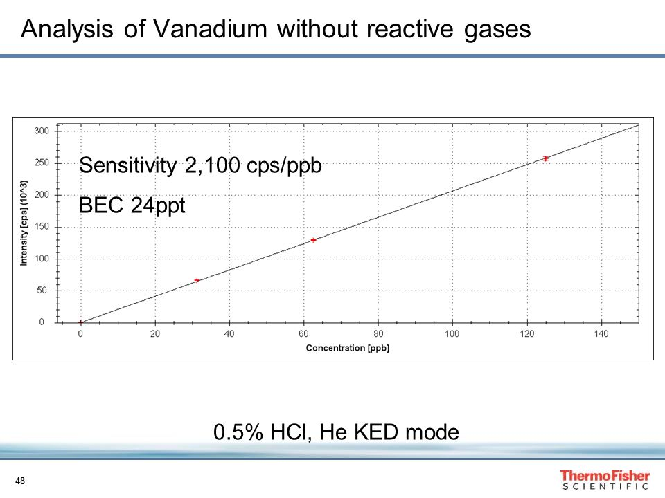 Analysis of Vanadium without reactive gases