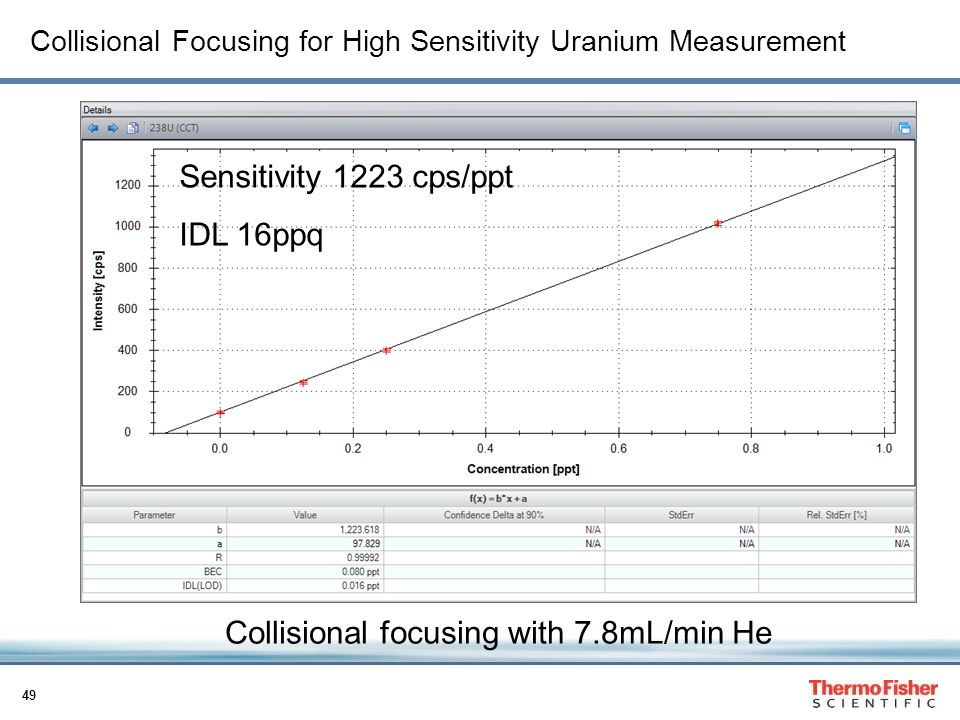 Collisional Focusing for High Sensitivity Uranium Measurement