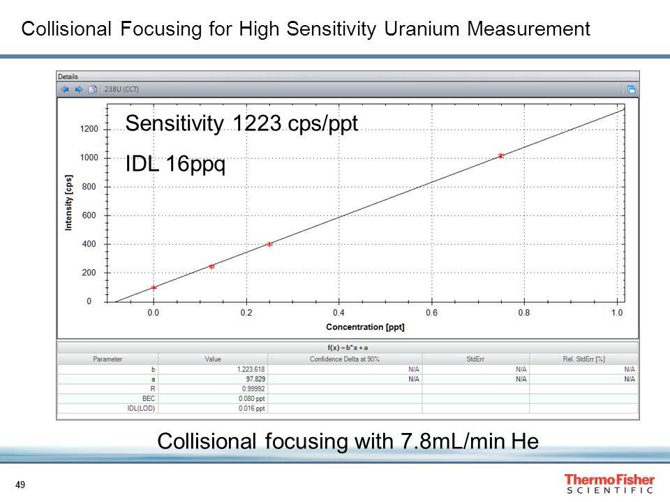 Collisional Focusing for High Sensitivity Uranium Measurement