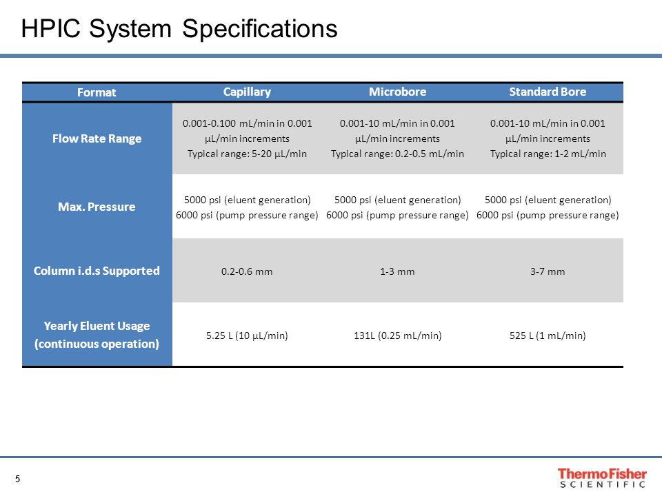 HPIC System Specifications