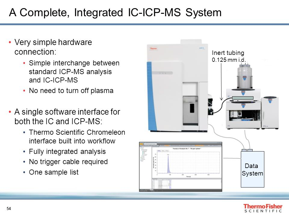 A Complete, Integrated IC-ICP-MS System