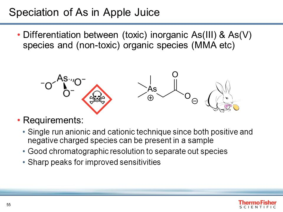 Speciation of As in Apple Juice