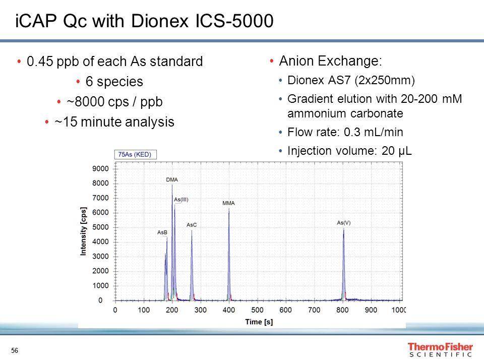 iCAP Qc with Dionex ICS-5000