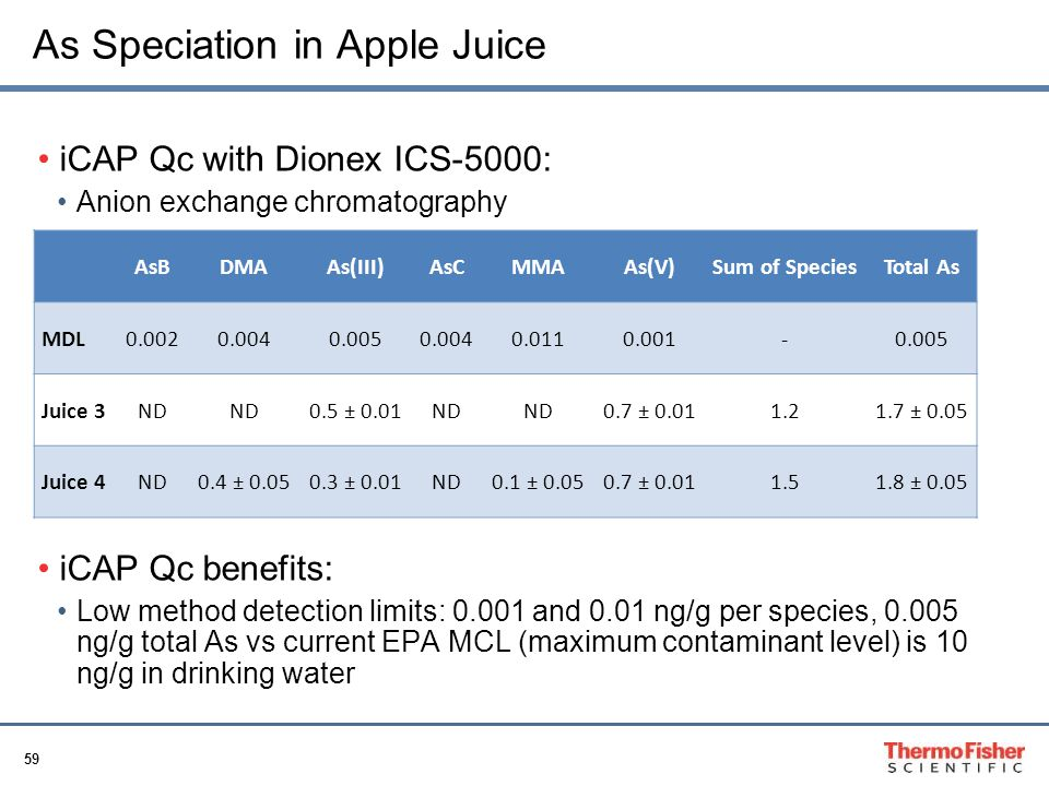 As Speciation in Apple Juice