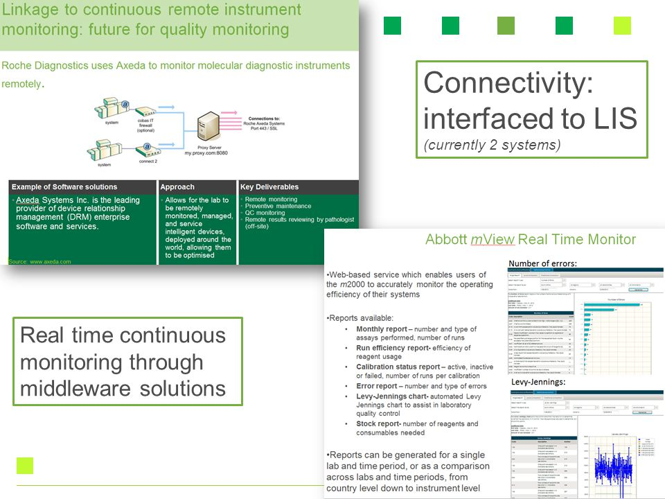 Connectivity: interfaced to LIS Real time continuous