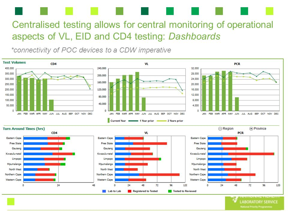 Centralised testing allows for central monitoring of operational aspects of VL, EID and CD4 testing: Dashboards