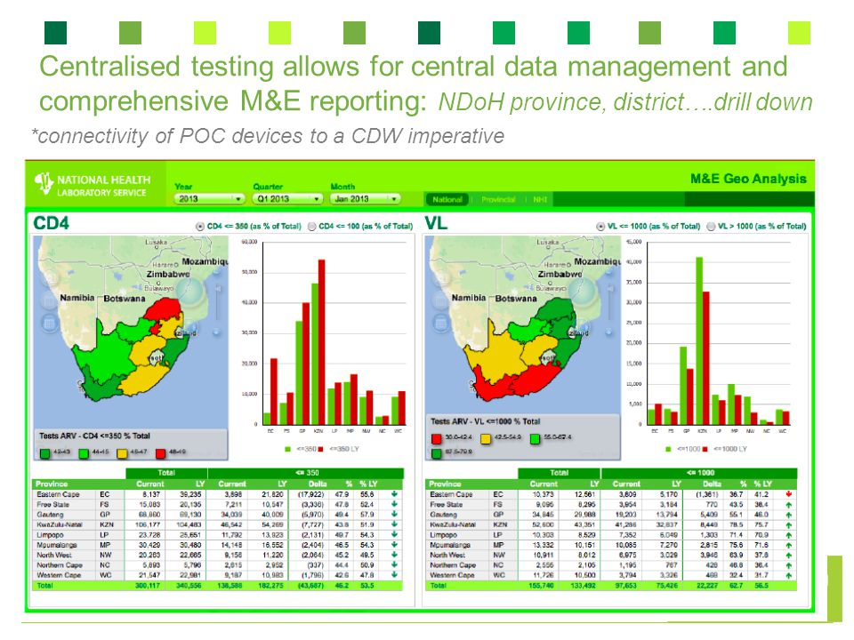 Centralised testing allows for central data management and comprehensive M&E reporting: NDoH province, district….drill down