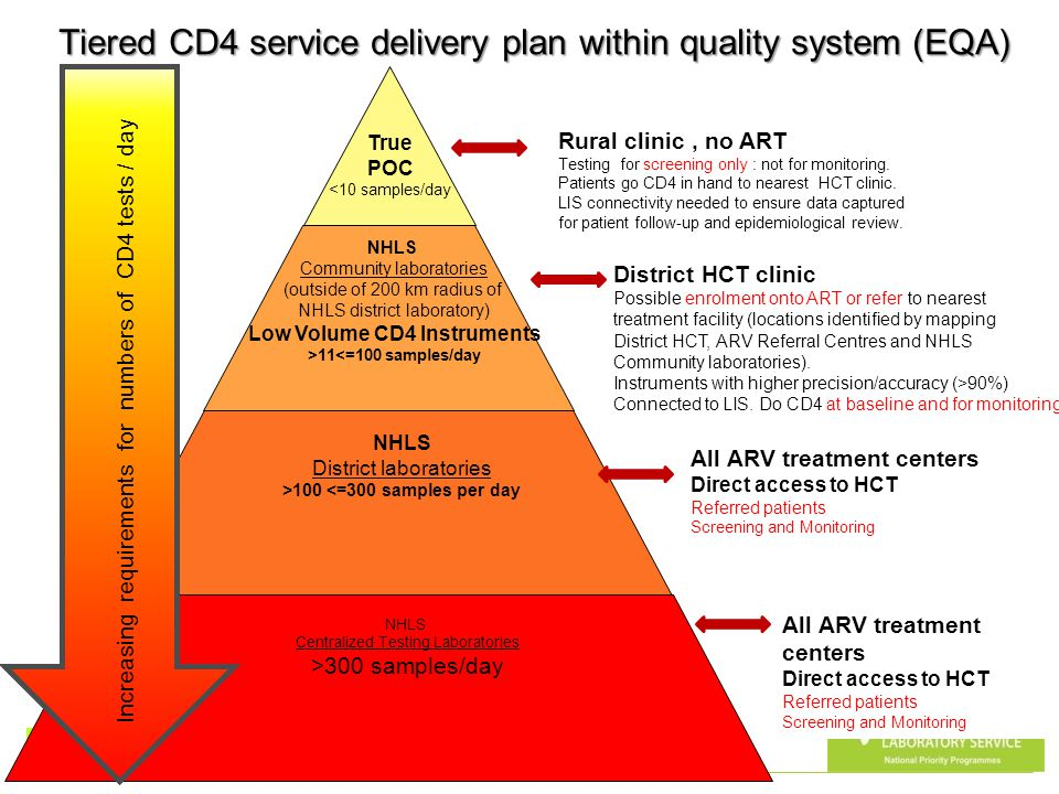 Tiered CD4 service delivery plan within quality system (EQA)